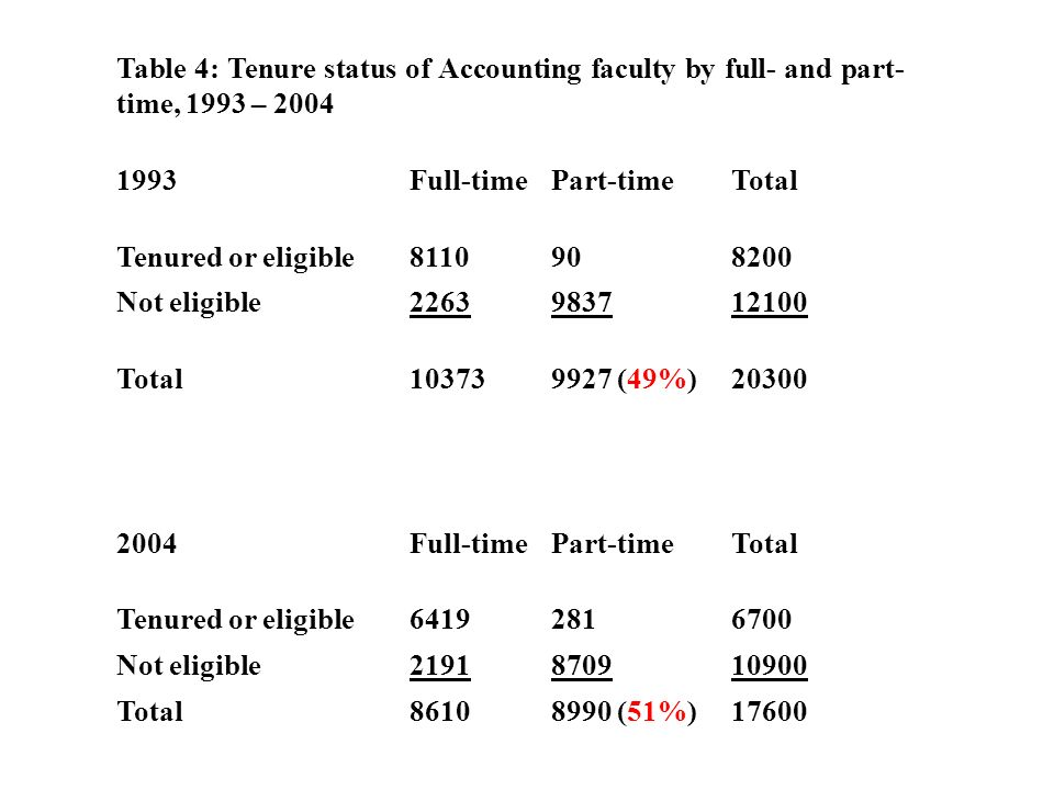Table 4: Tenure status of Accounting faculty by full- and part- time, 1993 – 2004 1993Full-timePart-timeTotal Tenured or eligible8110908200 Not eligible2263983712100 Total103739927 (49%)20300 2004Full-timePart-timeTotal Tenured or eligible64192816700 Not eligible2191870910900 Total86108990 (51%)17600