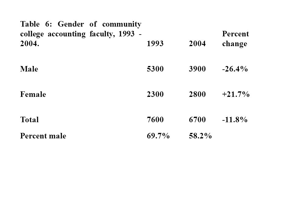Table 6: Gender of community college accounting faculty, 1993 - 2004.19932004 Percent change Male53003900-26.4% Female23002800+21.7% Total76006700-11.8% Percent male69.7%58.2%
