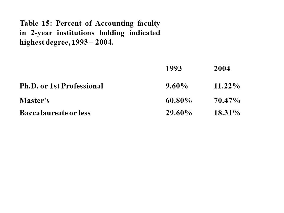 Table 15: Percent of Accounting faculty in 2-year institutions holding indicated highest degree, 1993 – 2004.