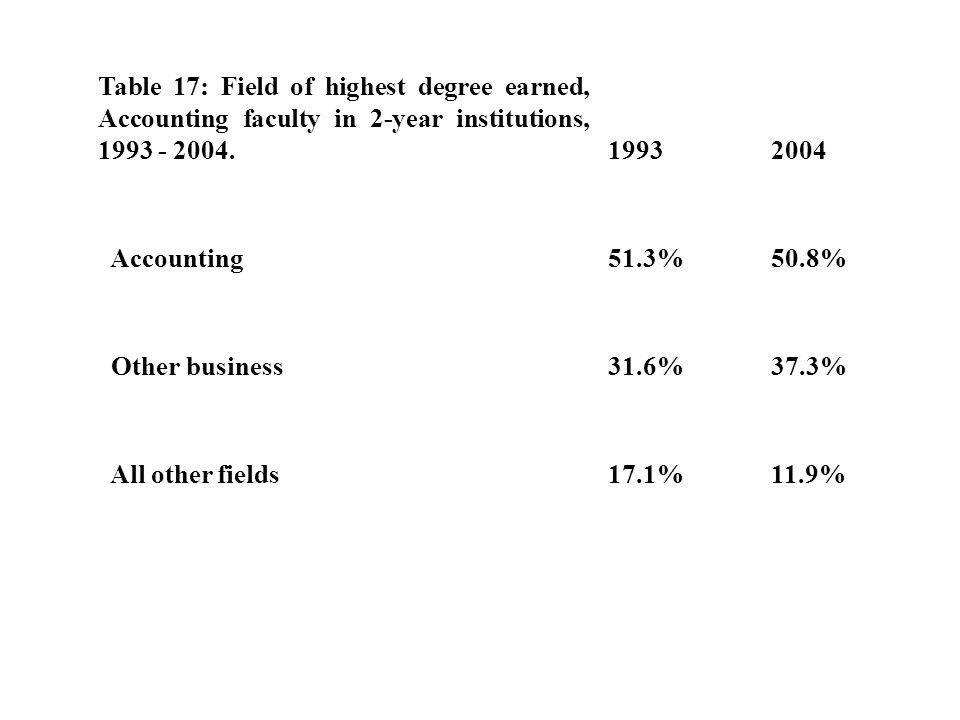 Table 17: Field of highest degree earned, Accounting faculty in 2-year institutions, 1993 - 2004.19932004 Accounting51.3%50.8% Other business31.6%37.3% All other fields17.1%11.9%