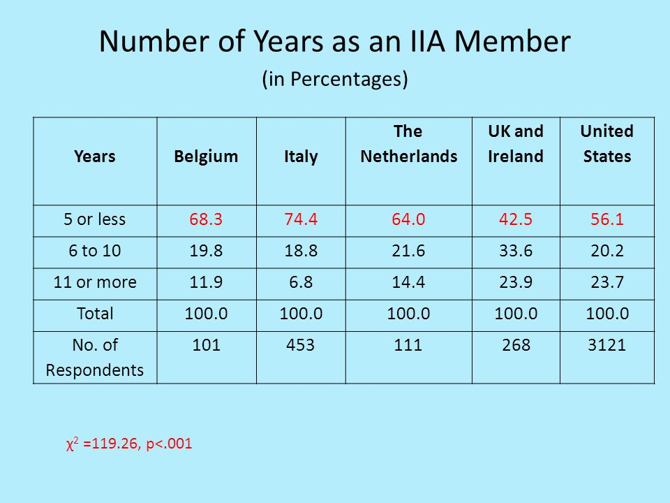 Number of Years as an IIA Member (in Percentages) Years BelgiumItaly The Netherlands UK and Ireland United States 5 or less68.374.464.042.556.1 6 to 1