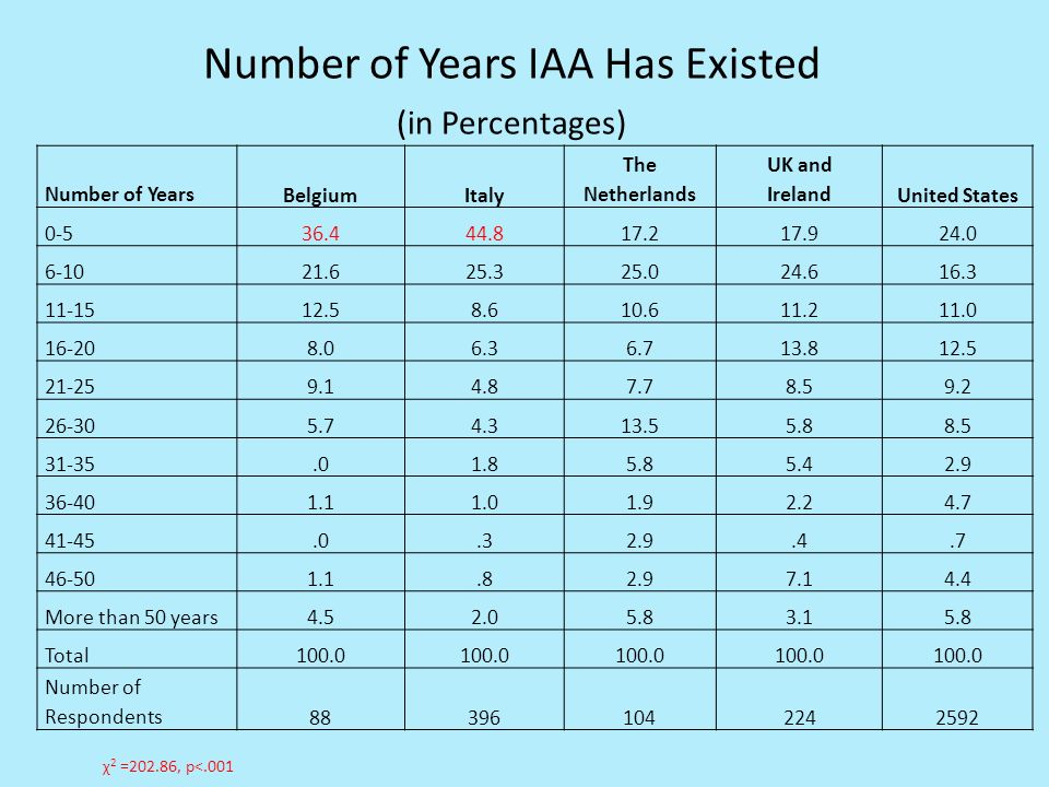 Number of Years IAA Has Existed (in Percentages) Number of Years BelgiumItaly The Netherlands UK and IrelandUnited States 0-536.444.817.217.924.0 6-1021.625.325.024.616.3 11-1512.58.610.611.211.0 16-208.06.36.713.812.5 21-259.14.87.78.59.2 26-305.74.313.55.88.5 31-35.01.85.85.42.9 36-401.11.01.92.24.7 41-45.0.32.9.4.7 46-501.1.82.97.14.4 More than 50 years4.52.05.83.15.8 Total100.0 Number of Respondents883961042242592 χ 2 =202.86, p<.001