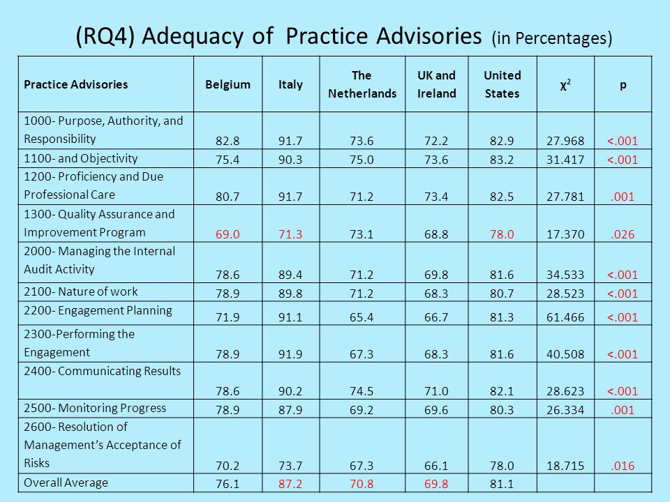 (RQ4) Adequacy of Practice Advisories (in Percentages) Practice AdvisoriesBelgiumItaly The Netherlands UK and Ireland United States χ2χ2 p 1000- Purpose, Authority, and Responsibility 82.891.773.672.282.927.968<.001 1100- and Objectivity 75.490.375.073.683.231.417<.001 1200- Proficiency and Due Professional Care 80.791.771.273.482.527.781.001 1300- Quality Assurance and Improvement Program 69.071.373.168.878.017.370.026 2000- Managing the Internal Audit Activity 78.689.471.269.881.634.533<.001 2100- Nature of work 78.989.871.268.380.728.523<.001 2200- Engagement Planning 71.991.165.466.781.361.466<.001 2300-Performing the Engagement 78.991.967.368.381.640.508<.001 2400- Communicating Results 78.690.274.571.082.128.623<.001 2500- Monitoring Progress 78.987.969.269.680.326.334.001 2600- Resolution of Managements Acceptance of Risks 70.273.767.366.178.018.715.016 Overall Average 76.187.270.869.881.1