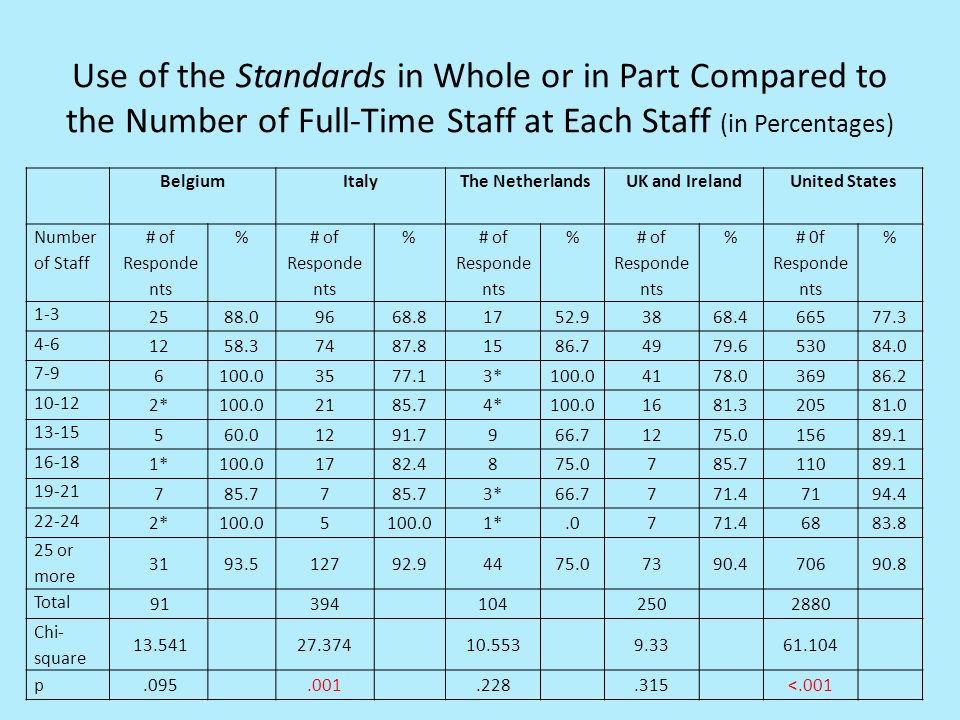Use of the Standards in Whole or in Part Compared to the Number of Full-Time Staff at Each Staff (in Percentages) BelgiumItalyThe NetherlandsUK and IrelandUnited States Number of Staff # of Responde nts % % % % # 0f Responde nts % 1-3 2588.09668.81752.93868.466577.3 4-6 1258.37487.81586.74979.653084.0 7-9 6100.03577.13*100.04178.036986.2 10-12 2*100.02185.74*100.01681.320581.0 13-15 560.01291.7966.71275.015689.1 16-18 1*100.01782.4875.0785.711089.1 19-21 785.77 3*66.7771.47194.4 22-24 2*100.05 1*.0771.46883.8 25 or more 3193.512792.94475.07390.470690.8 Total 91394 104 250 2880 Chi- square 13.54127.37410.5539.3361.104 p.095.001.228.315<.001