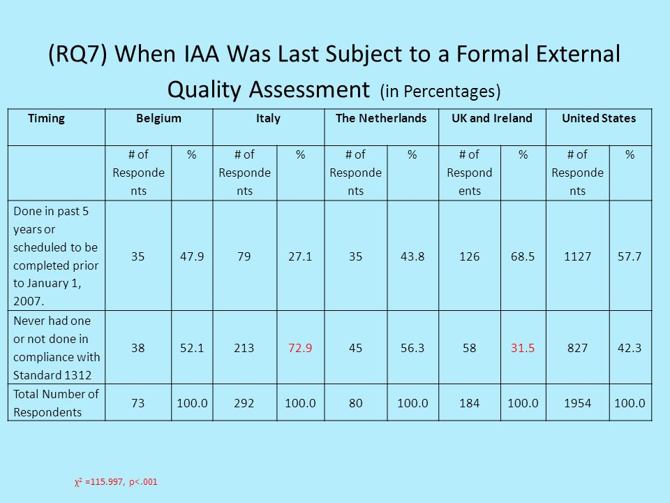 (RQ7) When IAA Was Last Subject to a Formal External Quality Assessment (in Percentages) TimingBelgiumItalyThe NetherlandsUK and IrelandUnited States # of Responde nts % % % % % Done in past 5 years or scheduled to be completed prior to January 1, 2007.