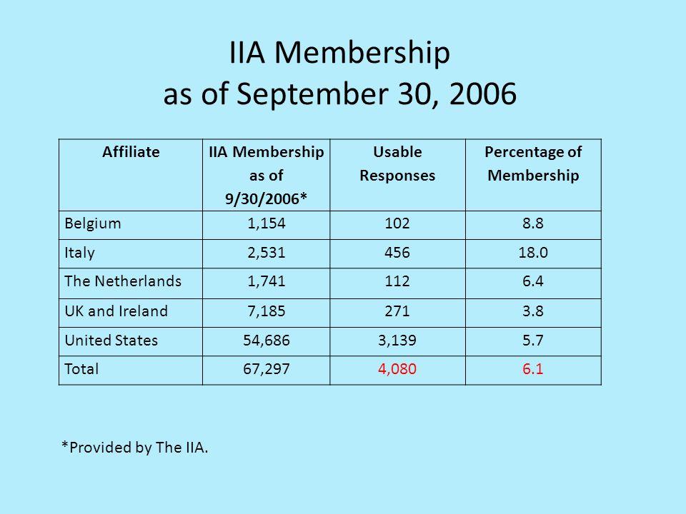 IIA Membership as of September 30, 2006 *Provided by The IIA.