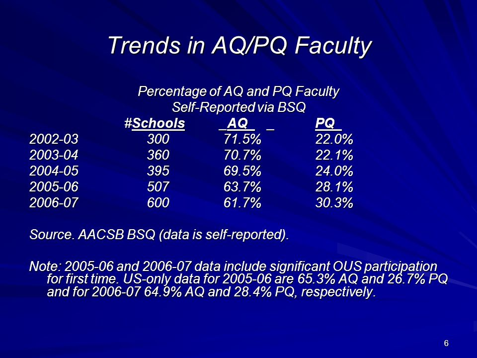 6 Trends in AQ/PQ Faculty Percentage of AQ and PQ Faculty Self-Reported via BSQ #Schools_AQ__PQ_ 2002-03 300 71.5%22.0% 2003-04 360 70.7%22.1% 2004-05 395 69.5% 24.0% 2005-06 507 63.7%28.1% 2006-07 600 61.7%30.3% Source.