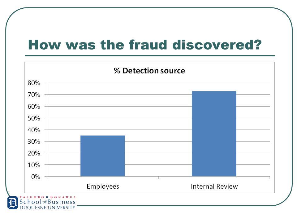 How was the fraud discovered?