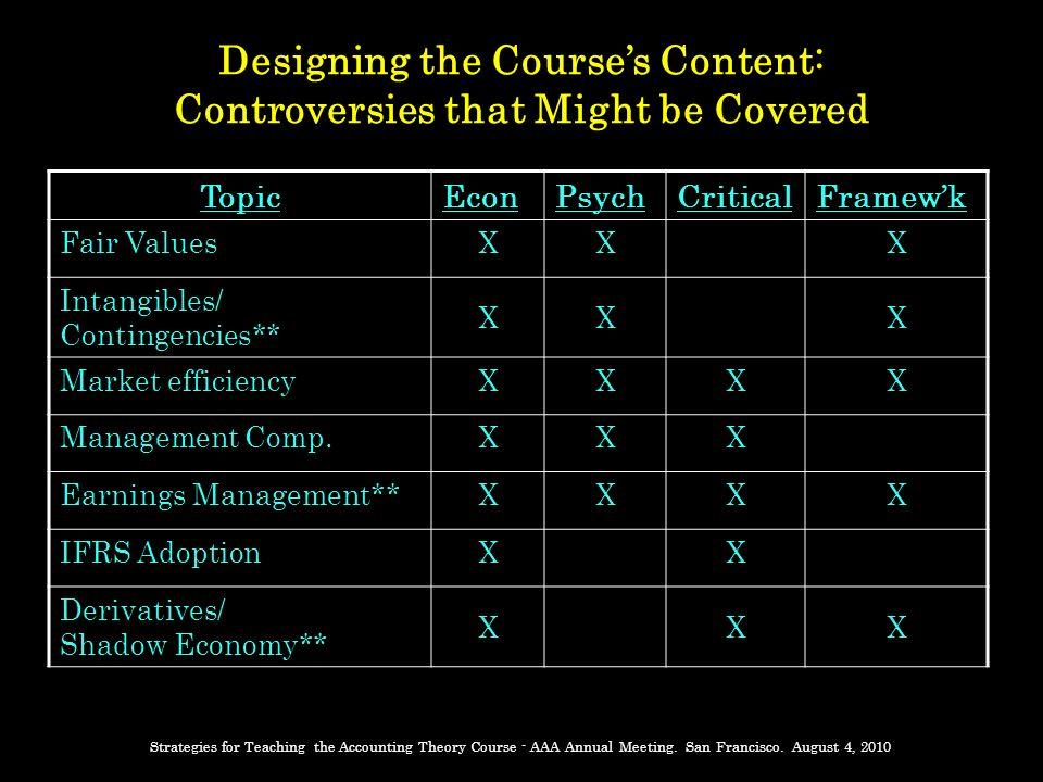 Designing the Courses Content: Controversies that Might be Covered TopicEconPsychCriticalFramewk Fair ValuesXXX Intangibles/ Contingencies** XXX Market efficiencyXXXX Management Comp.XXX Earnings Management**XXXX IFRS AdoptionXX Derivatives/ Shadow Economy** XXX Strategies for Teaching the Accounting Theory Course - AAA Annual Meeting.