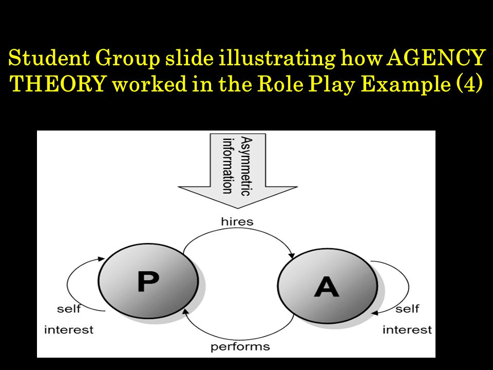 Student Group slide illustrating how AGENCY THEORY worked in the Role Play Example (4)