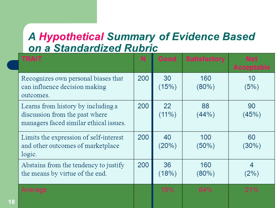 18 A Hypothetical Summary of Evidence Based on a Standardized Rubric TRAITNGoodSatisfactoryNot Acceptable Recognizes own personal biases that can influence decision making outcomes.