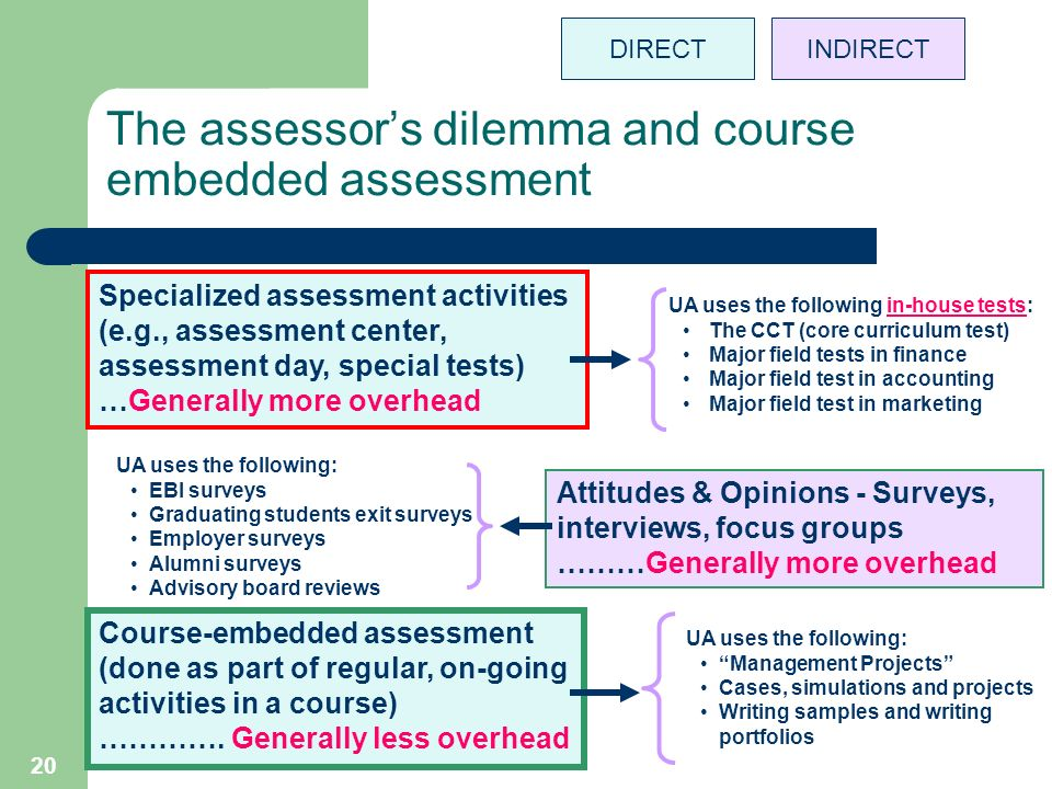 20 The assessors dilemma and course embedded assessment Specialized assessment activities (e.g., assessment center, assessment day, special tests) …Generally more overhead UA uses the following in-house tests: The CCT (core curriculum test) Major field tests in finance Major field test in accounting Major field test in marketing Attitudes & Opinions - Surveys, interviews, focus groups ………Generally more overhead UA uses the following: EBI surveys Graduating students exit surveys Employer surveys Alumni surveys Advisory board reviews Course-embedded assessment (done as part of regular, on-going activities in a course) ………….