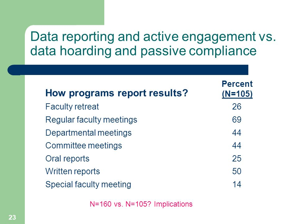 23 Data reporting and active engagement vs.
