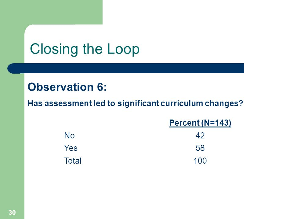 30 Closing the Loop Percent (N=143) No42 Yes58 Total100 Observation 6: Has assessment led to significant curriculum changes