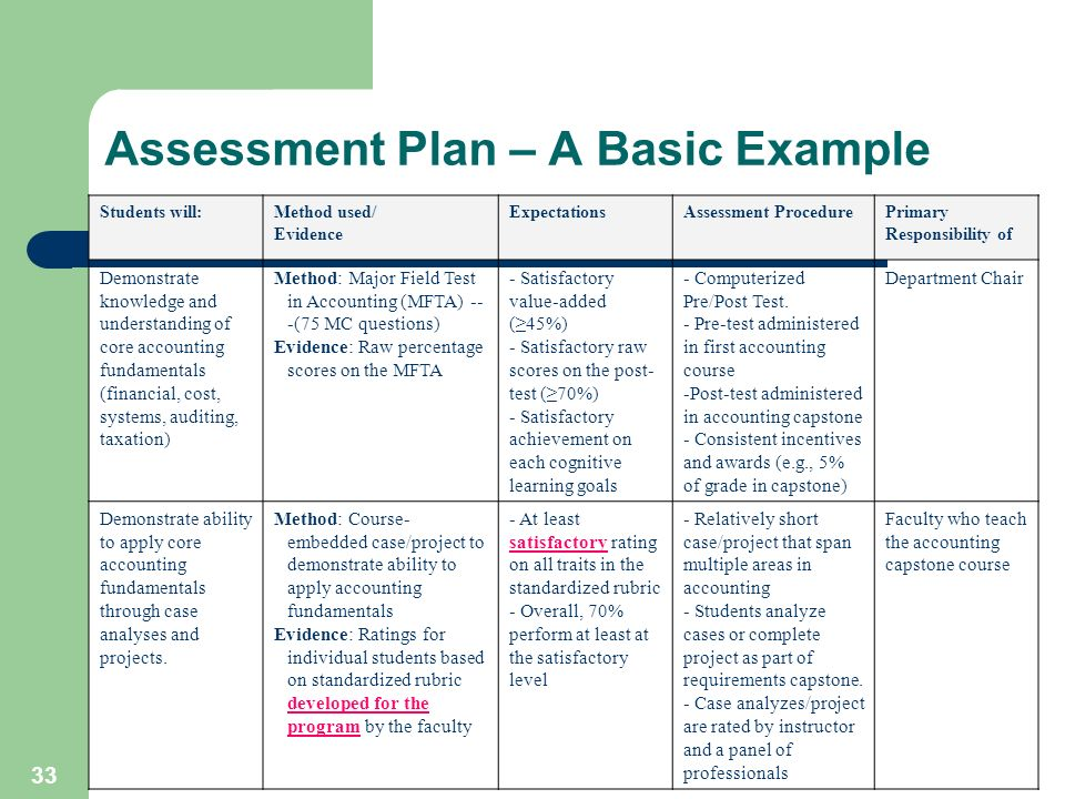 33 Assessment Plan – A Basic Example Students will:Method used/ Evidence ExpectationsAssessment ProcedurePrimary Responsibility of Demonstrate knowledge and understanding of core accounting fundamentals (financial, cost, systems, auditing, taxation) Method: Major Field Test in Accounting (MFTA) -- -(75 MC questions) Evidence: Raw percentage scores on the MFTA - Satisfactory value-added (45%) - Satisfactory raw scores on the post- test (70%) - Satisfactory achievement on each cognitive learning goals - Computerized Pre/Post Test.