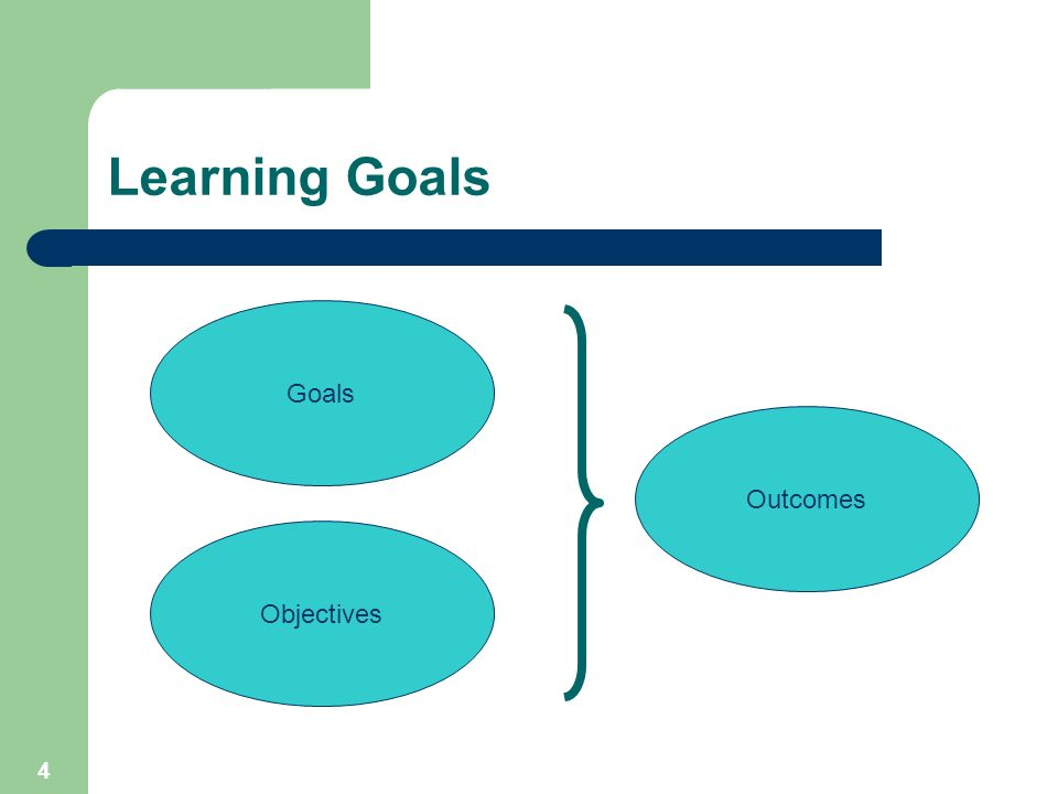 4 Learning Goals Goals Objectives Outcomes