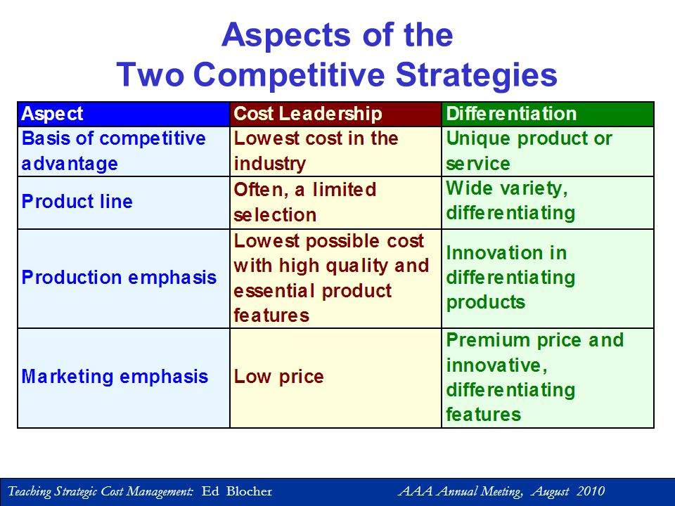 Teaching Strategic Cost Management: Ed Blocher AAA Annual Meeting, August 2010 Michael Porter: Strategic Positioning Cost Leadershipoutperform competitors by producing at the lowest cost, consistent with quality demanded by the consumer Differentiationcreating value for the customer through product innovation, product features, customer service, etc.