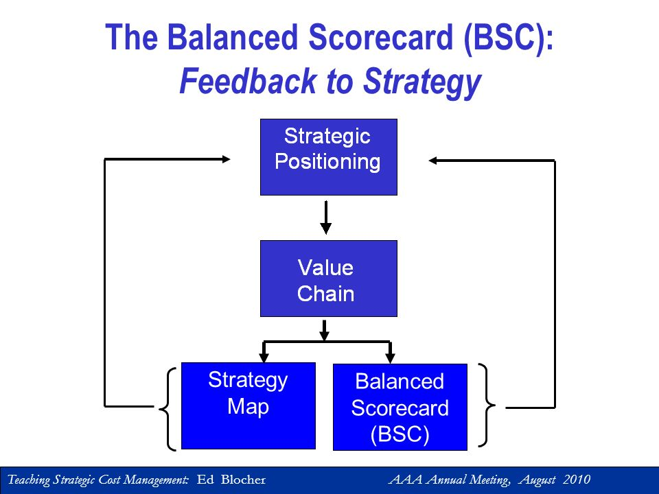 Teaching Strategic Cost Management: Ed Blocher AAA Annual Meeting, August 2010 Exceed shareholder expectations Improve profit margins Increase sales volume Diversify income stream Increase sales to existing customers Diversify customer base Attract new customers Target profitable market segments Develop new products Optimize internal processes Attract new customers Develop employee skills Integrate systems vision & mission Learning & Growth Internal Process Customer Financial