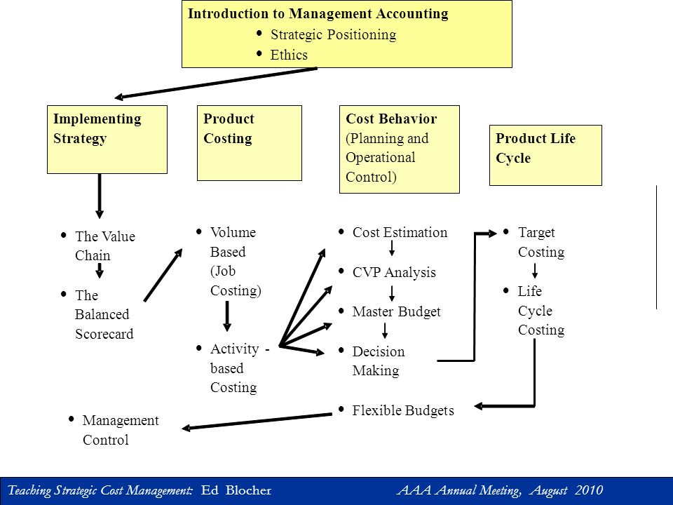 Teaching Strategic Cost Management: Ed Blocher AAA Annual Meeting, August 2010 Part 3: Sample Course Outlines Management Accounting Cost Accounting Advanced Management Accounting
