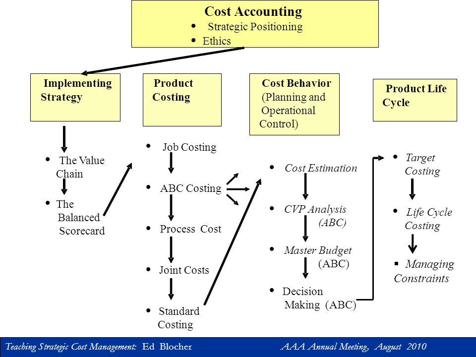 Teaching Strategic Cost Management: Ed Blocher AAA Annual Meeting, August 2010