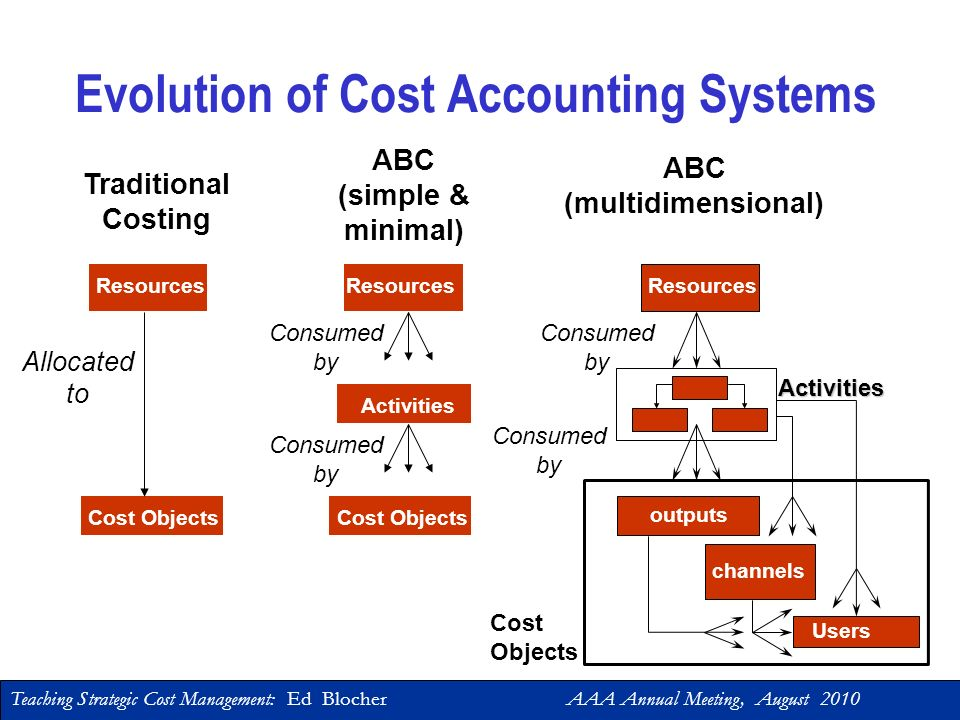 Teaching Strategic Cost Management: Ed Blocher AAA Annual Meeting, August 2010 Part 4: Sample Course Topic Activity-Based Costing (ABC), RCA, and TDAB