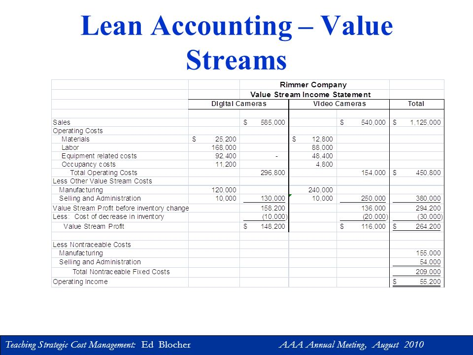 Teaching Strategic Cost Management: Ed Blocher AAA Annual Meeting, August 2010 Accounting for Lean Lean accounting uses value streams to measure the financial benefits of a firms progress in implementing lean manufacturing.