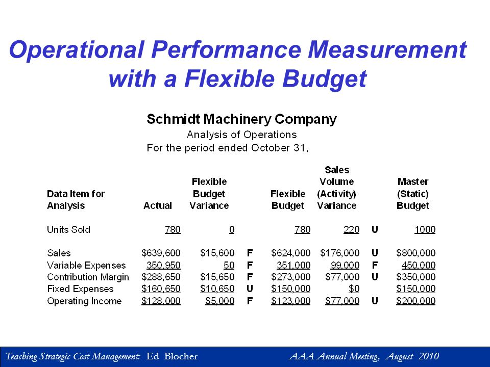 Teaching Strategic Cost Management: Ed Blocher AAA Annual Meeting, August 2010 Performance Measurement Motivation and Evaluation –Incentives: right decisions Align performance measurement with strategy –Incentives: working hard Compensation and bonus plans –Equity/fairness Controllability Cost allocations Operational-level and Management-level