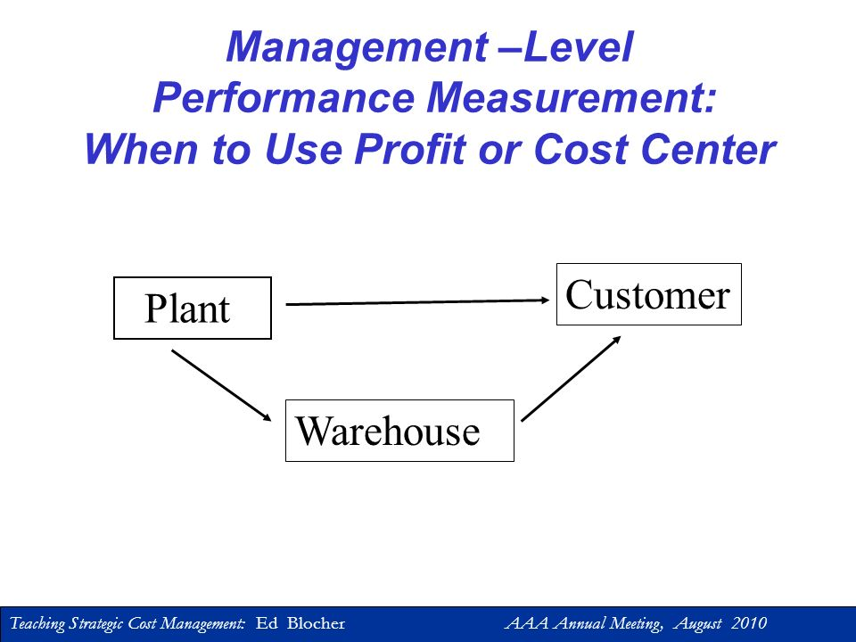 Teaching Strategic Cost Management: Ed Blocher AAA Annual Meeting, August 2010 Management Performance Measurement Profit Centers: Variable costing inc