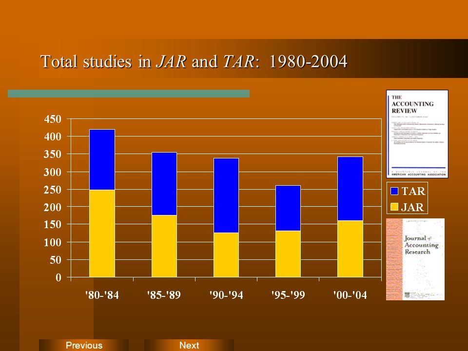 NextPrevious Total studies in JAR and TAR: 1980-2004