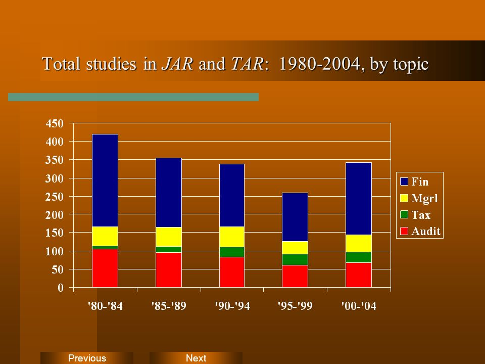 NextPrevious Total studies in JAR and TAR: 1980-2004, by topic
