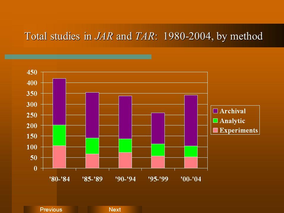 NextPrevious Total studies in JAR and TAR: 1980-2004, by method