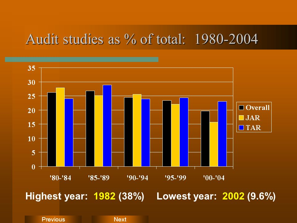 NextPrevious Audit studies as % of total: 1980-2004 Highest year: 1982 (38%)Lowest year: 2002 (9.6%)