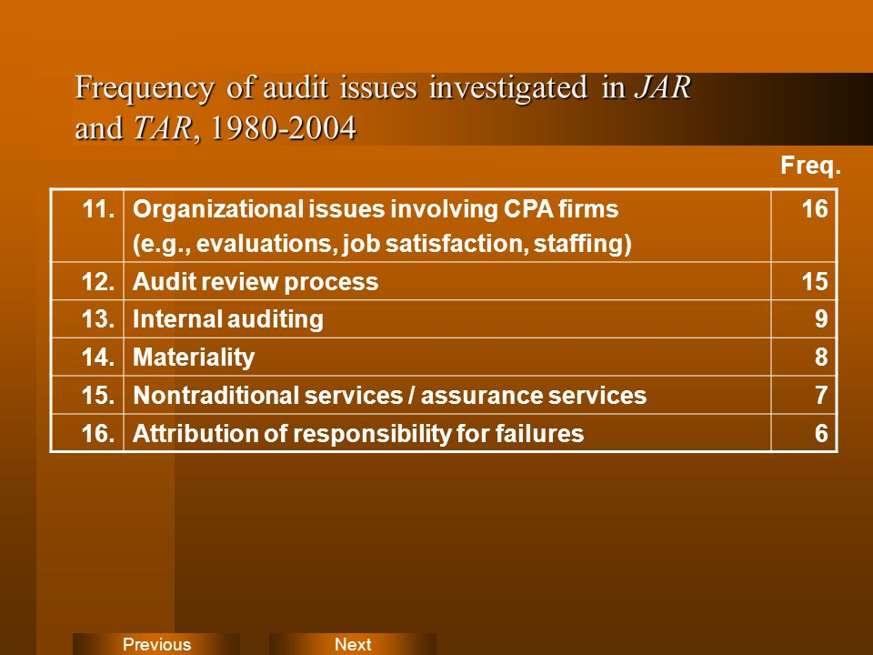 NextPrevious Frequency of audit issues investigated in JAR and TAR, 1980-2004 11.Organizational issues involving CPA firms (e.g., evaluations, job satisfaction, staffing) 16 12.Audit review process15 13.Internal auditing9 14.Materiality8 15.Nontraditional services / assurance services7 16.Attribution of responsibility for failures6 Freq.