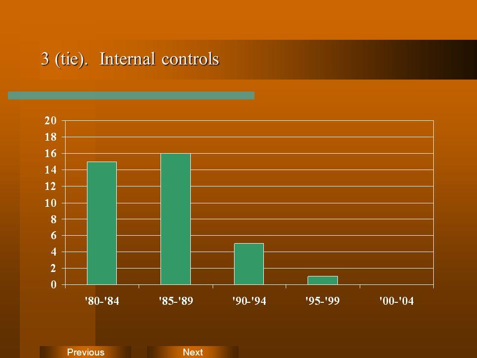 NextPrevious 3 (tie). Internal controls