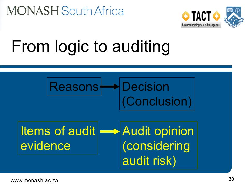 www.monash.ac.za 30 ReasonsDecision (Conclusion) Items of audit evidence Audit opinion (considering audit risk) From logic to auditing