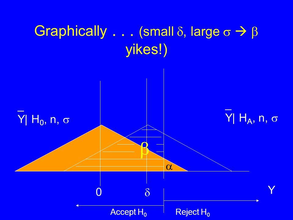Graphically... (small, large yikes!) _ Y| H 0, n, 0 Y Accept H 0 Reject H 0 _ Y| H A, n,