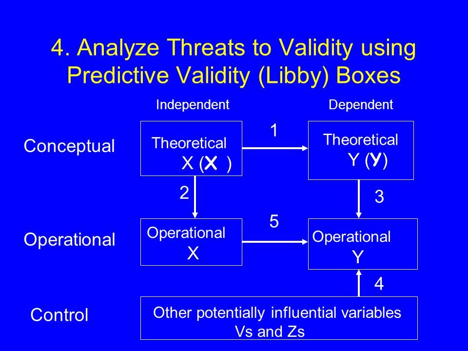 4. Analyze Threats to Validity using Predictive Validity (Libby) Boxes 5 Control Other potentially influential variables Vs and Zs 4 2 3 Operational X
