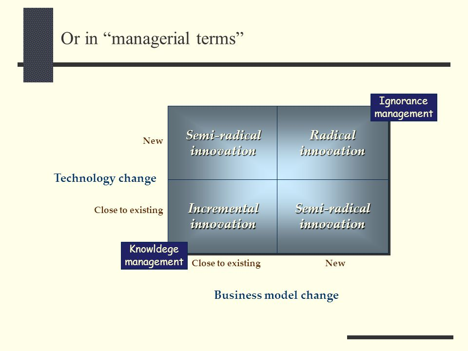Or in managerial terms Semi-radicalinnovationSemi-radicalinnovation Close to existingNew Business model change Close to existing New Incrementalinnova