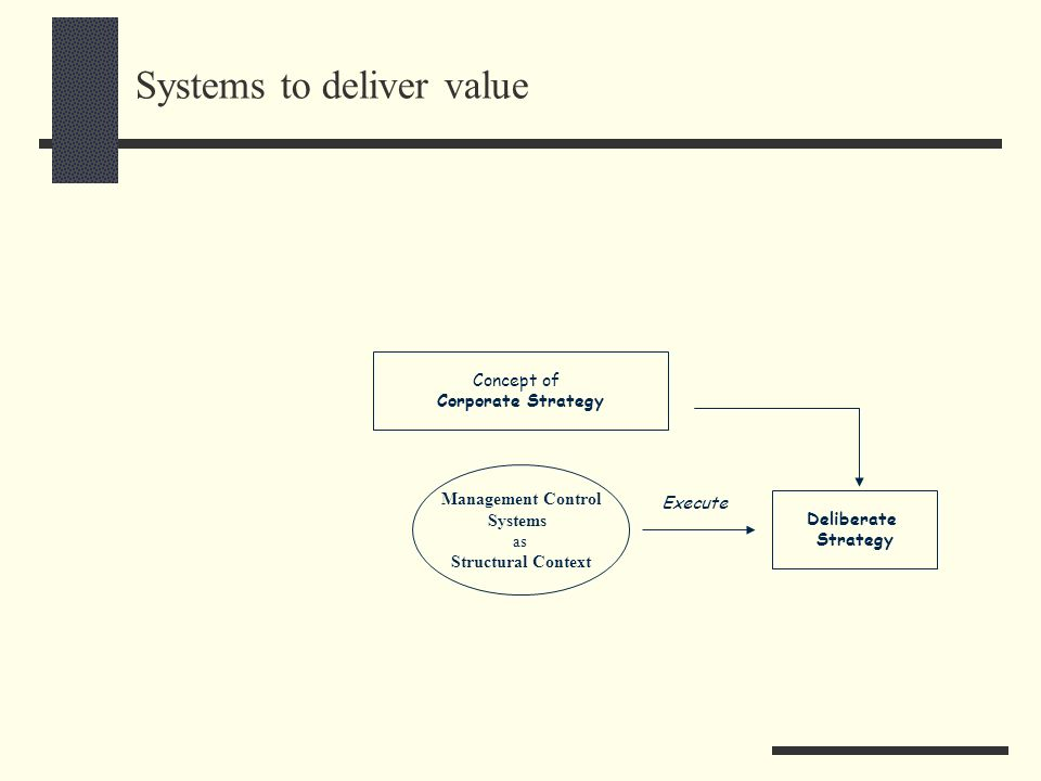 Systems to deliver value Concept of Corporate Strategy Deliberate Strategy Management Control Systems as Structural Context Execute
