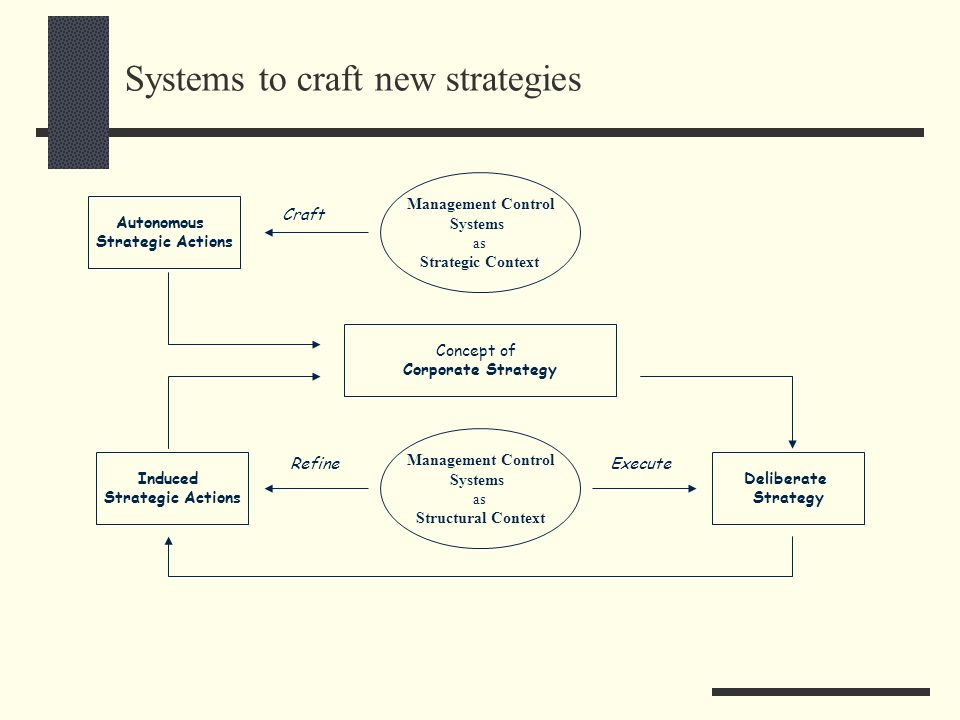 Systems to craft new strategies Concept of Corporate Strategy Deliberate Strategy Induced Strategic Actions Management Control Systems as Structural C