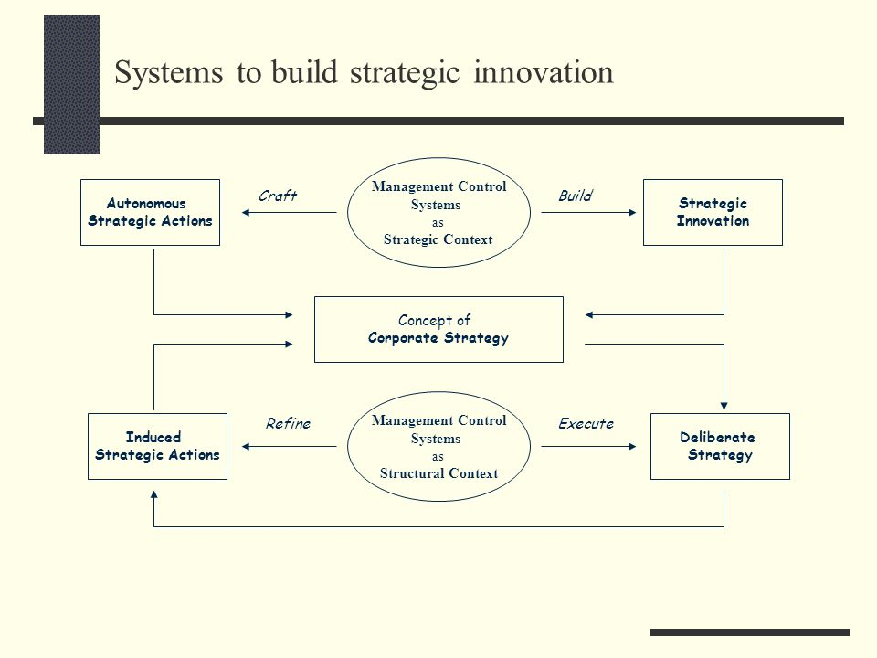 Systems to build strategic innovation Concept of Corporate Strategy Deliberate Strategy Induced Strategic Actions Management Control Systems as Struct