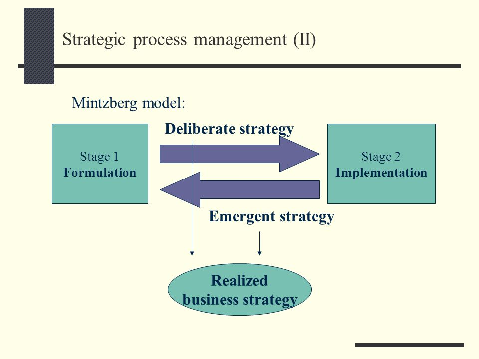 Systems to refine the current model Concept of Corporate Strategy Deliberate Strategy Induced Strategic Actions Management Control Systems as Structural Context ExecuteRefine