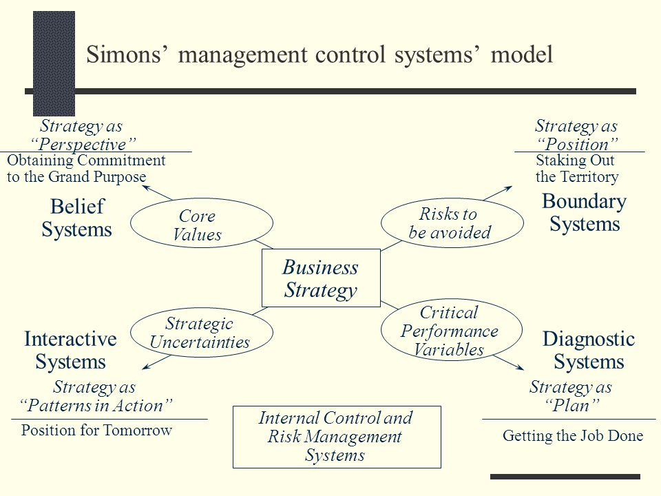 Simons management control systems model Business Strategy Core Values Strategic Uncertainties Risks to be avoided Belief Systems Boundary Systems Crit