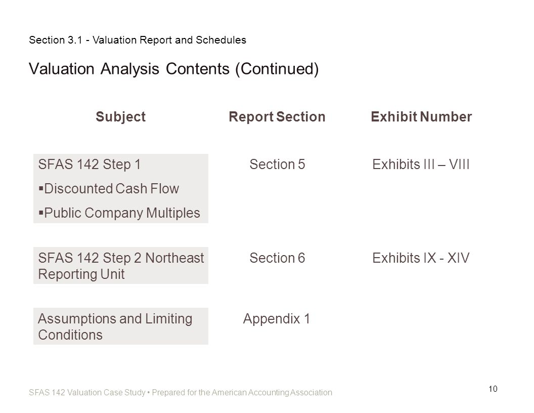 SFAS 142 Valuation Case Study Prepared for the American Accounting Association Valuation Analysis Contents (Continued) 10 SubjectReport SectionExhibit