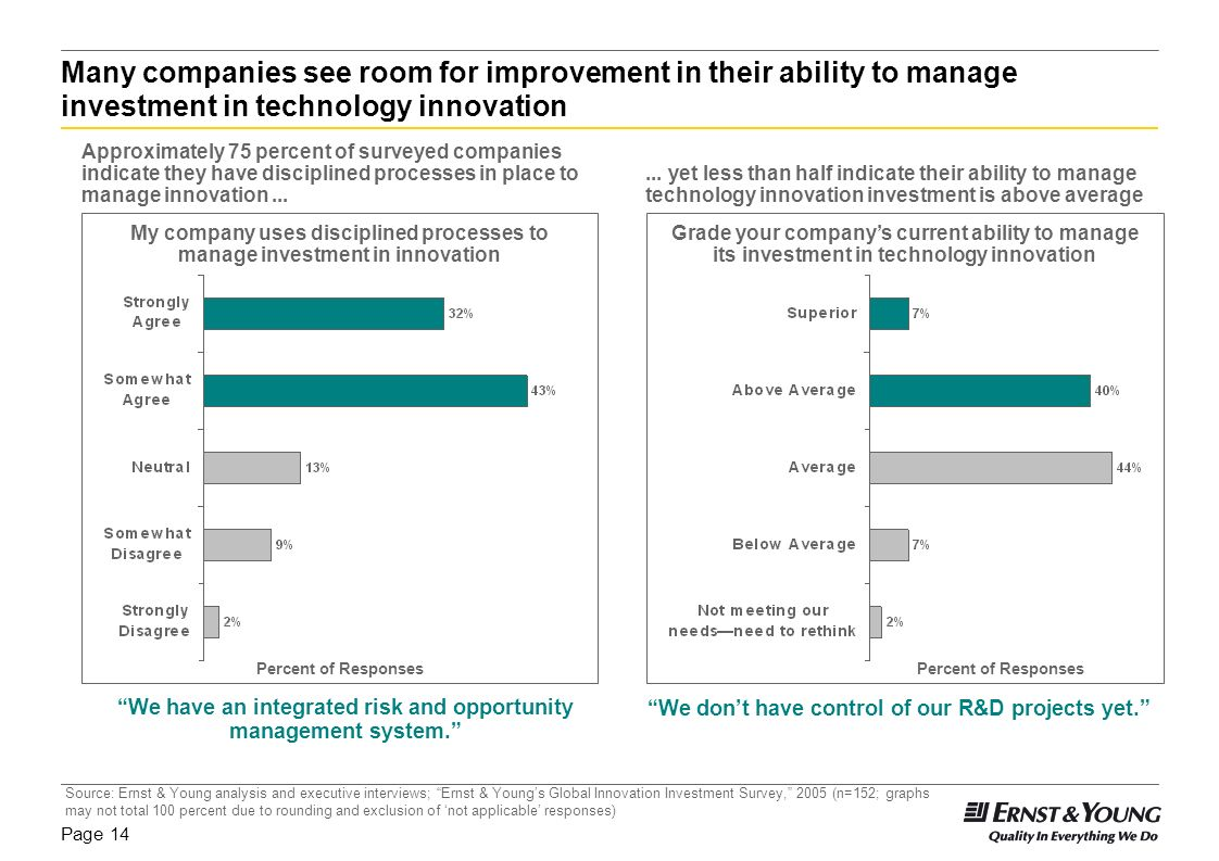 Page 13 Importance of Innovation: Executives confirm innovation remains critical Managing Innovation: Companies struggle to manage investments Role of