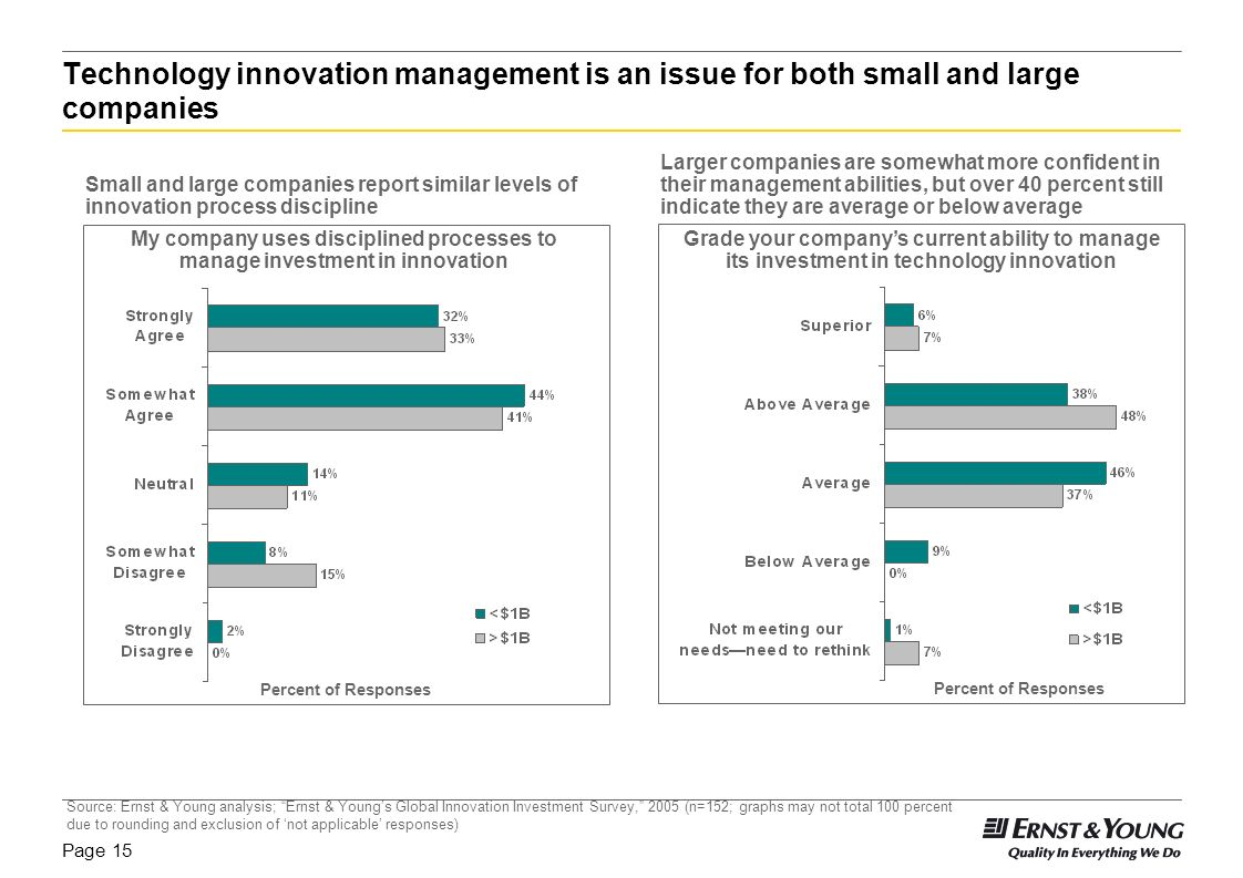 Page 14 Many companies see room for improvement in their ability to manage investment in technology innovation Grade your companys current ability to