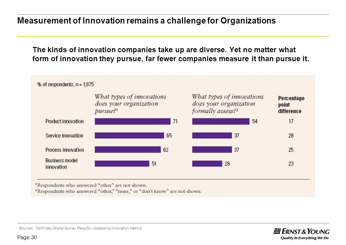 Page 29 Importance of Innovation: Executives confirm innovation remains critical Managing Innovation: Companies struggle to manage investments Role of