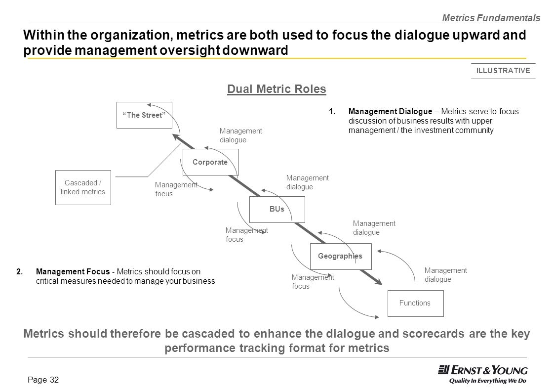 Page 31 Value of Metrics within Business Performance Management Re-Align Locks measures into strategy and value Helps define management dialogue upwar