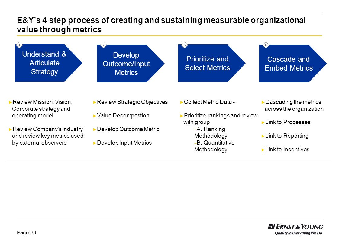 Page 32 Within the organization, metrics are both used to focus the dialogue upward and provide management oversight downward 1.Management Dialogue –