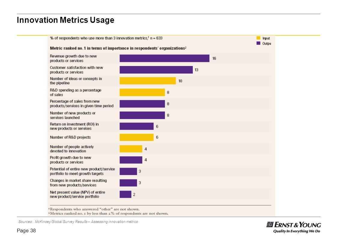 Page 37 Measurement of Innovation: Innovation Input Metrics Examples: R&D spending as a percentage of sales Number of ideas or concepts in the pipelin